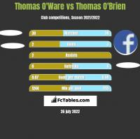 Thomas O'Ware vs Thomas O'Brien h2h player stats