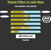 Thomas O'Ware vs Lewis Mayo h2h player stats