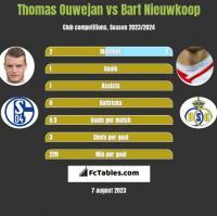 Thomas Ouwejan vs Bart Nieuwkoop h2h player stats
