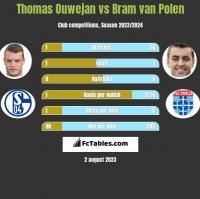 Thomas Ouwejan vs Bram van Polen h2h player stats