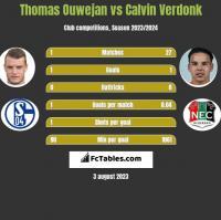 Thomas Ouwejan vs Calvin Verdonk h2h player stats