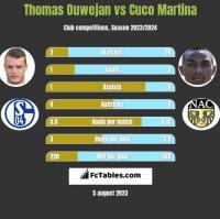 Thomas Ouwejan vs Cuco Martina h2h player stats