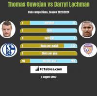 Thomas Ouwejan vs Darryl Lachman h2h player stats
