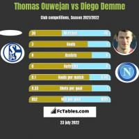 Thomas Ouwejan vs Diego Demme h2h player stats