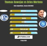 Thomas Ouwejan vs Dries Mertens h2h player stats
