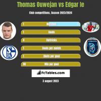 Thomas Ouwejan vs Edgar Ie h2h player stats