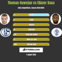 Thomas Ouwejan vs Eliazer Dasa h2h player stats