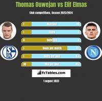 Thomas Ouwejan vs Elif Elmas h2h player stats