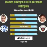 Thomas Ouwejan vs Eric Fernando Botteghin h2h player stats