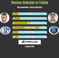 Thomas Ouwejan vs Fabian h2h player stats