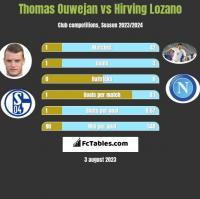 Thomas Ouwejan vs Hirving Lozano h2h player stats