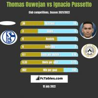 Thomas Ouwejan vs Ignacio Pussetto h2h player stats