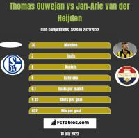 Thomas Ouwejan vs Jan-Arie van der Heijden h2h player stats