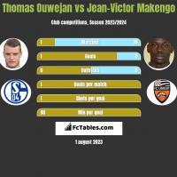 Thomas Ouwejan vs Jean-Victor Makengo h2h player stats