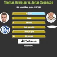 Thomas Ouwejan vs Jonas Svensson h2h player stats