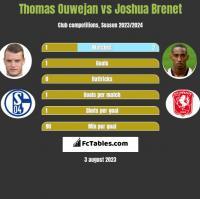 Thomas Ouwejan vs Joshua Brenet h2h player stats