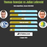 Thomas Ouwejan vs Julian Lelieveld h2h player stats