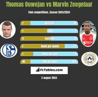 Thomas Ouwejan vs Marvin Zeegelaar h2h player stats