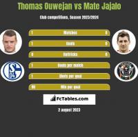 Thomas Ouwejan vs Mate Jajalo h2h player stats