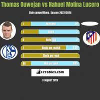 Thomas Ouwejan vs Nahuel Molina Lucero h2h player stats