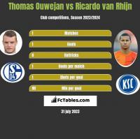 Thomas Ouwejan vs Ricardo van Rhijn h2h player stats