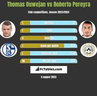Thomas Ouwejan vs Roberto Pereyra h2h player stats