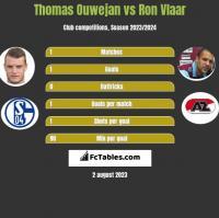 Thomas Ouwejan vs Ron Vlaar h2h player stats
