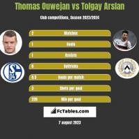 Thomas Ouwejan vs Tolgay Arslan h2h player stats