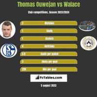 Thomas Ouwejan vs Walace h2h player stats