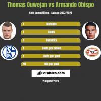 Thomas Ouwejan vs Armando Obispo h2h player stats