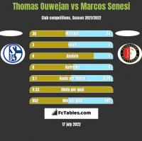 Thomas Ouwejan vs Marcos Senesi h2h player stats