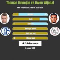 Thomas Ouwejan vs Owen Wijndal h2h player stats