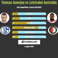 Thomas Ouwejan vs Lutstrahel Geetruida h2h player stats