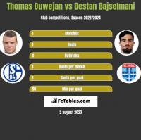 Thomas Ouwejan vs Destan Bajselmani h2h player stats