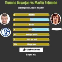 Thomas Ouwejan vs Martin Palumbo h2h player stats