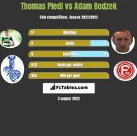 Thomas Pledl vs Adam Bodzek h2h player stats