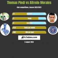 Thomas Pledl vs Alfredo Morales h2h player stats