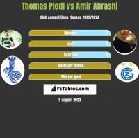 Thomas Pledl vs Amir Abrashi h2h player stats