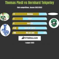 Thomas Pledl vs Bernhard Tekpetey h2h player stats