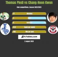 Thomas Pledl vs Chang-Hoon Kwon h2h player stats