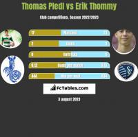 Thomas Pledl vs Erik Thommy h2h player stats