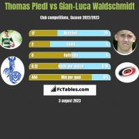 Thomas Pledl vs Gian-Luca Waldschmidt h2h player stats
