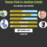 Thomas Pledl vs Jonathan Schmid h2h player stats