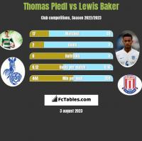 Thomas Pledl vs Lewis Baker h2h player stats