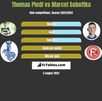 Thomas Pledl vs Marcel Sobottka h2h player stats