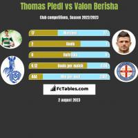 Thomas Pledl vs Valon Berisha h2h player stats