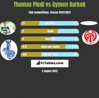 Thomas Pledl vs Aymen Barkok h2h player stats