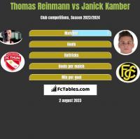 Thomas Reinmann vs Janick Kamber h2h player stats