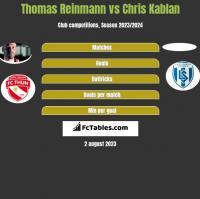 Thomas Reinmann vs Chris Kablan h2h player stats