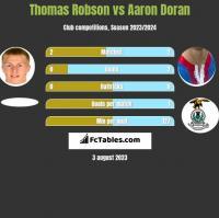 Thomas Robson vs Aaron Doran h2h player stats